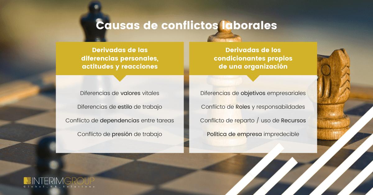 Causas de los conflictos Laborales - INTERIM GROUP