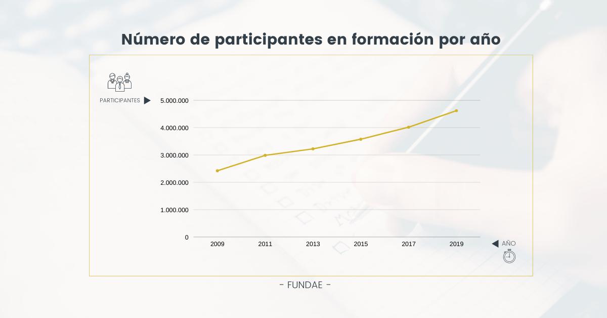 participantes en formación por año FUNDAE - INTERIM GROUP