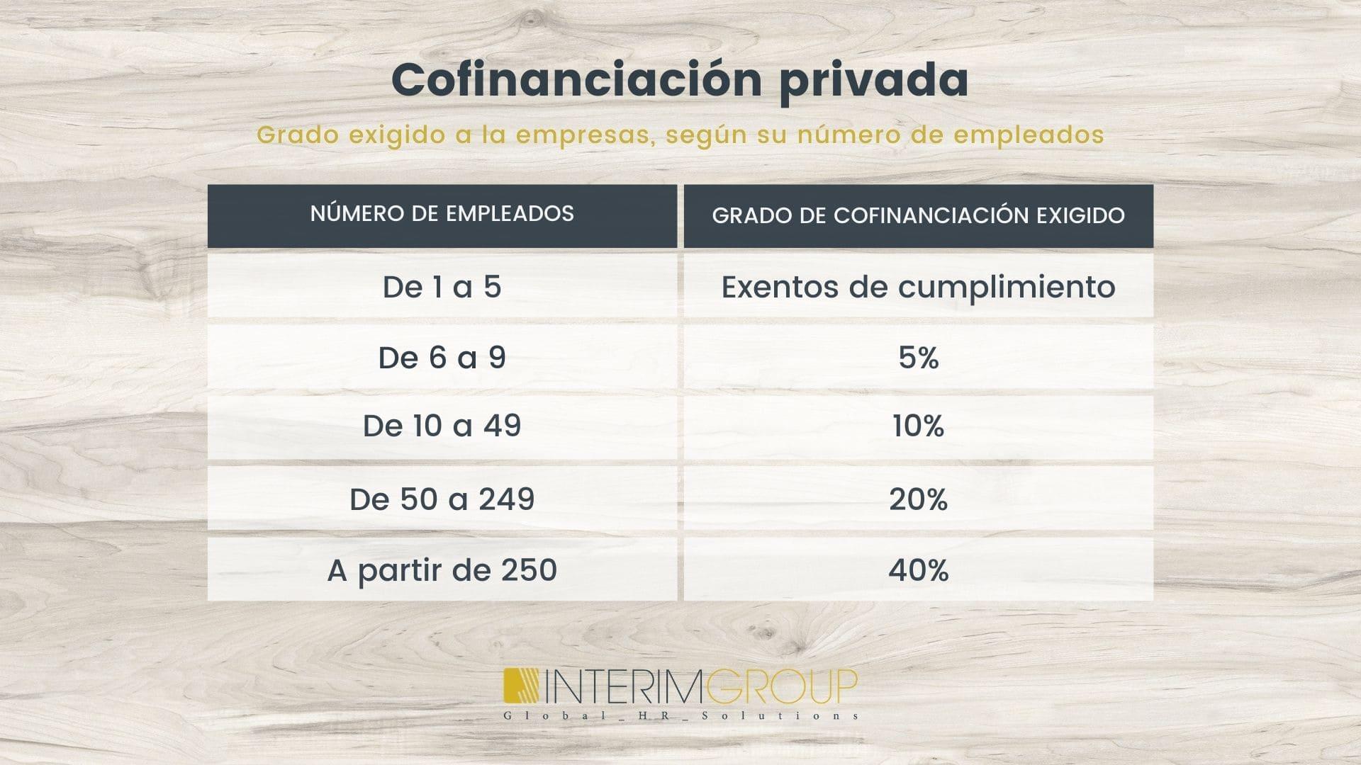 Formación-Bonificada_Cofinanciacion_INTERIM-GROUP