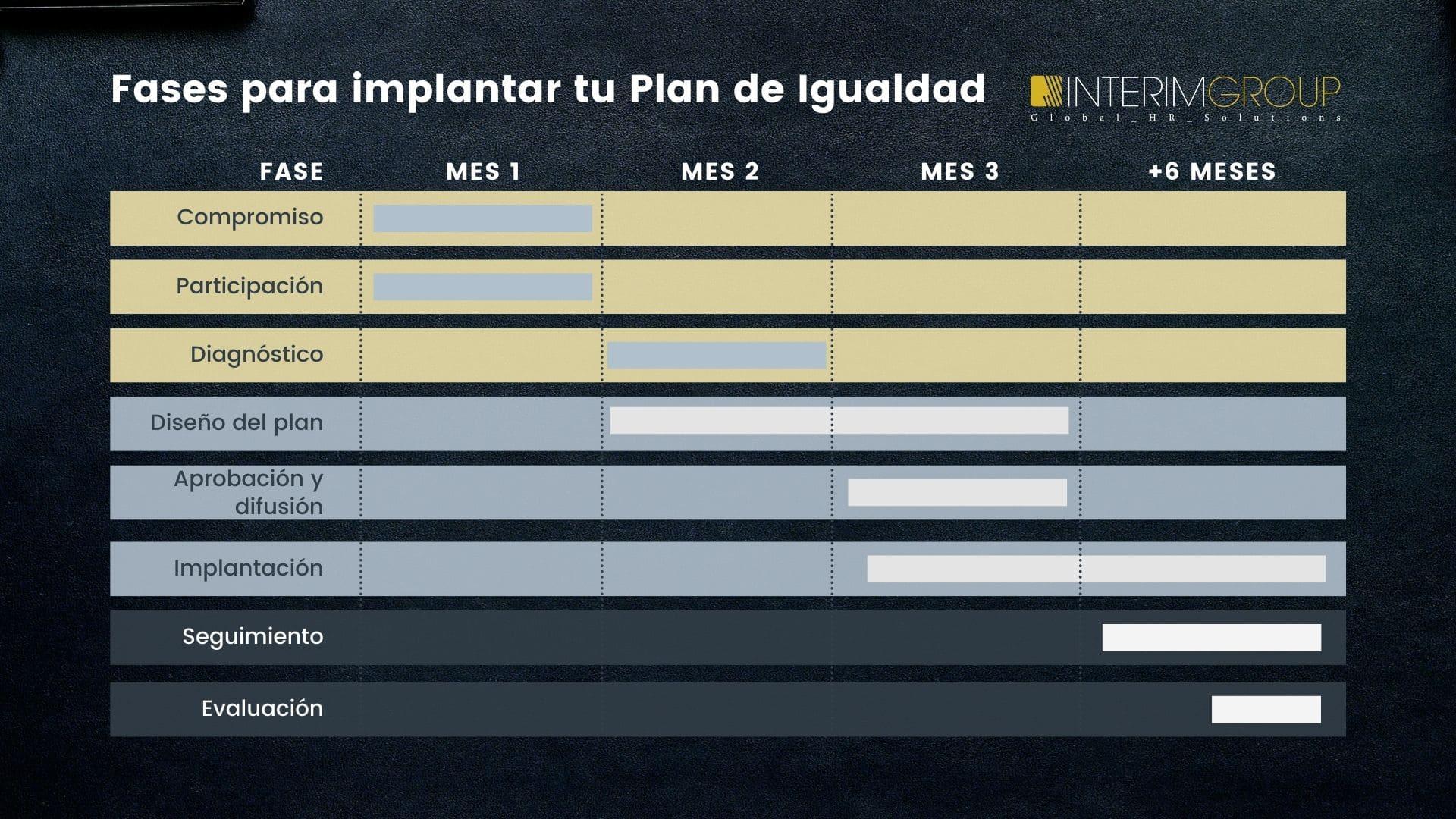 Plan-Igualdad-Fases_INTERIM-GROUP