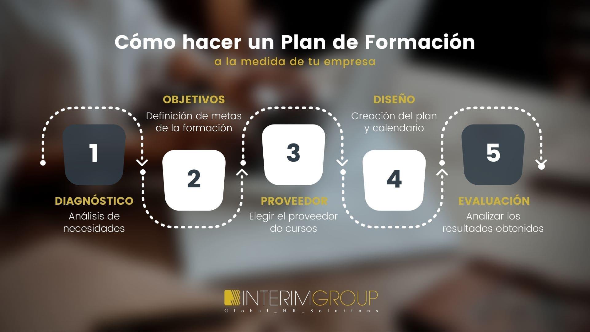 Plan-formación_INTERIM-GROUP