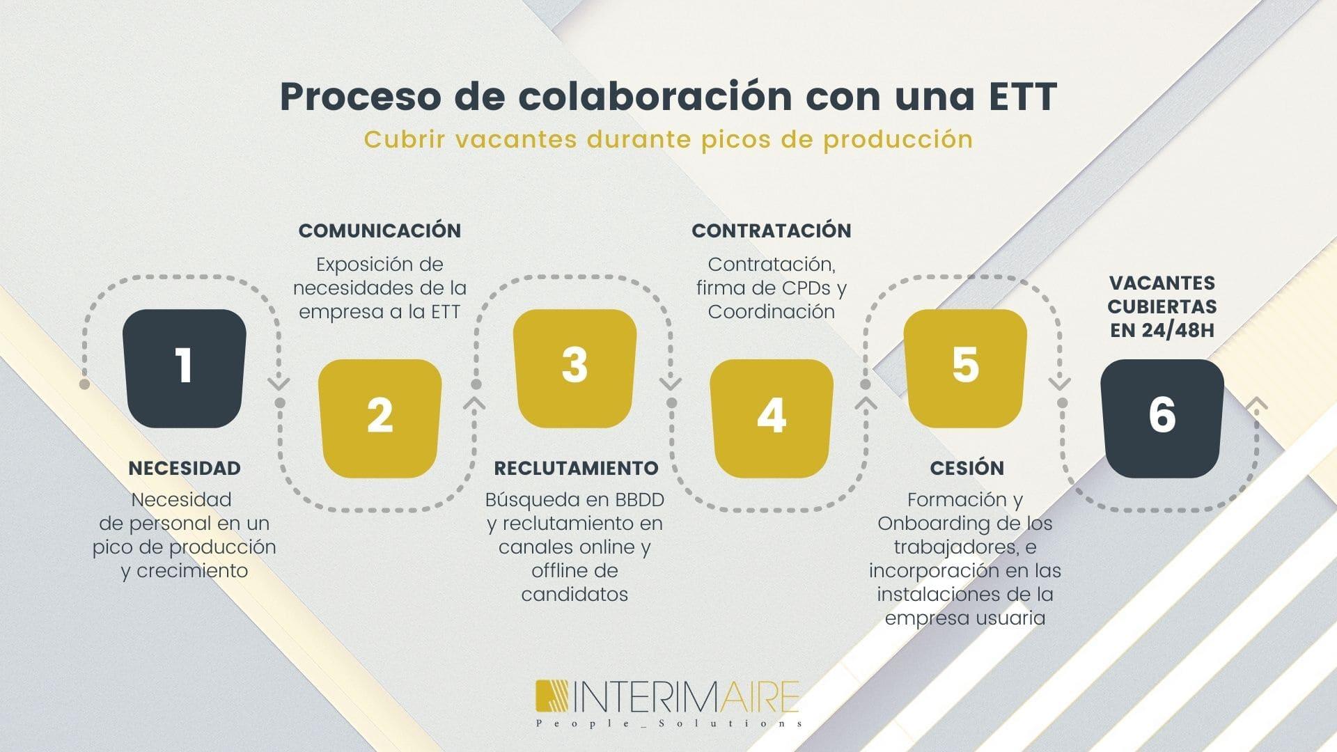 Proceso de colaboración con una ETT_INTERIM-GROUP