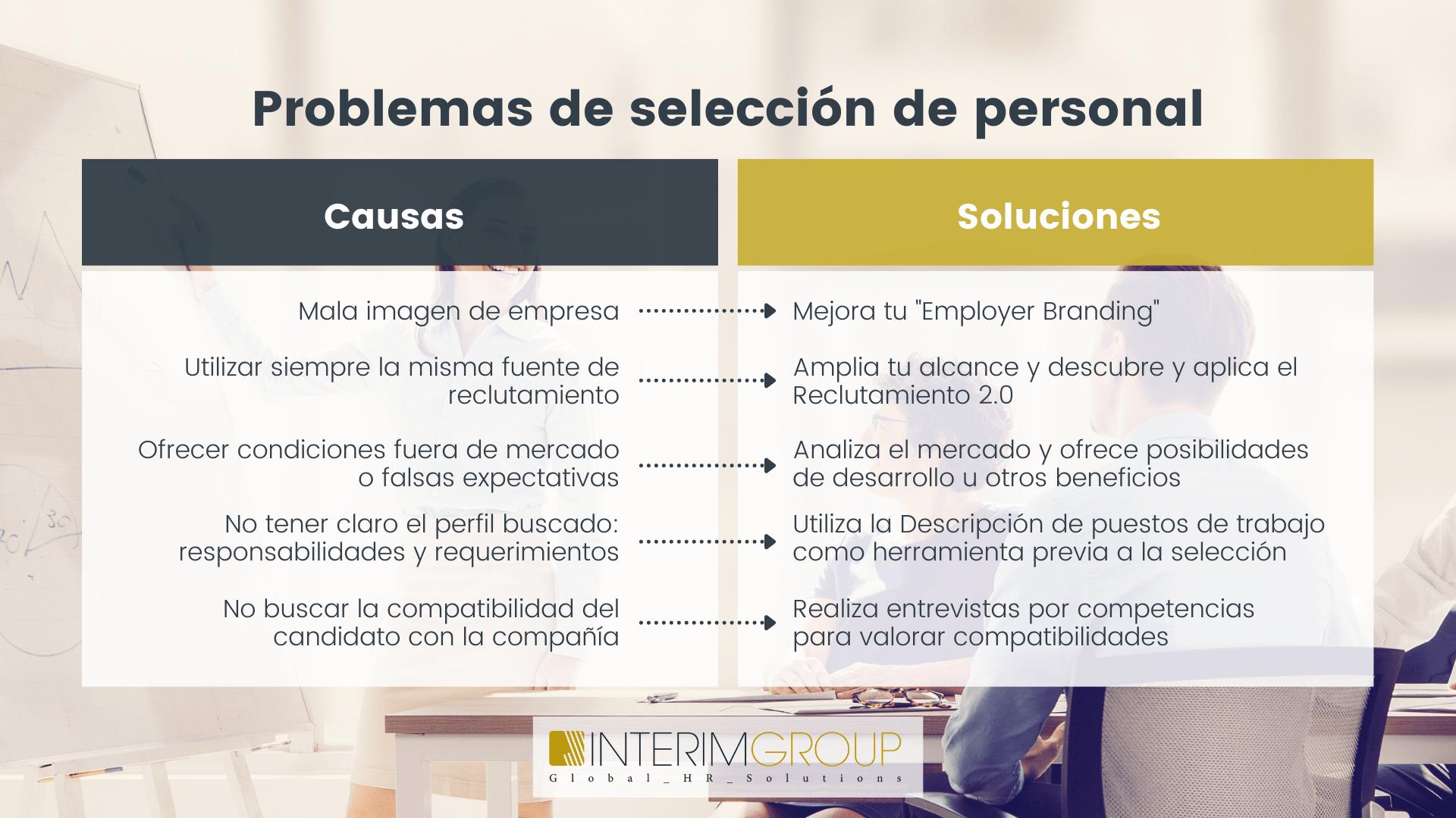 problemas-seleccion-personal_causas-soluciones_INTERIM-GROUP