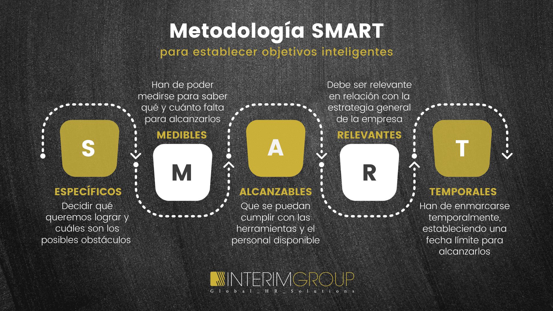 metodologia-SMART_INTERIM-GROUP