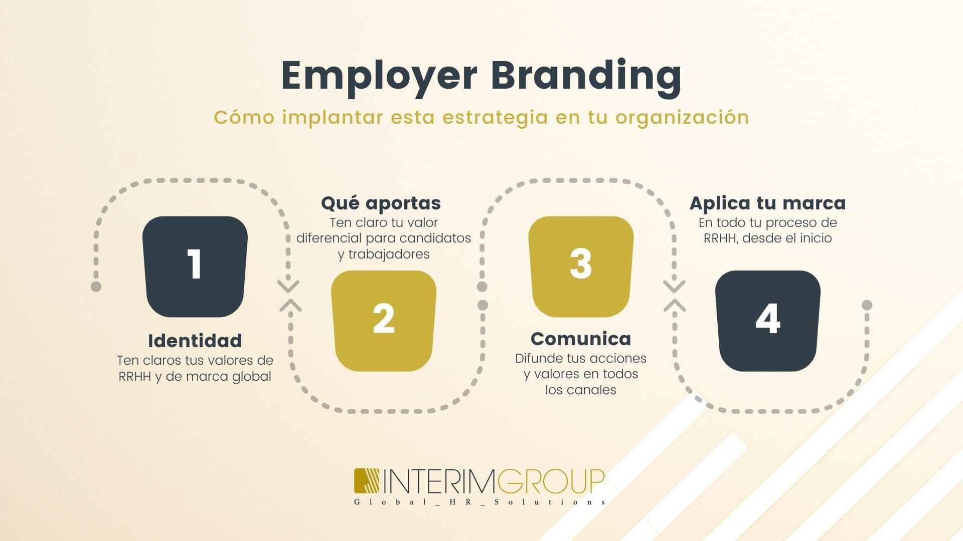Employer-branding-rrhh_INTERIM-GROUP_1