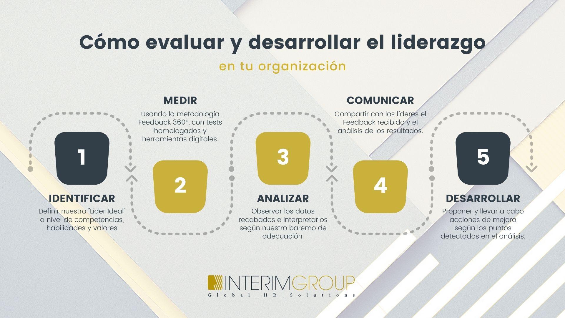 liderazgo-mandos-intermedios_evaluar_INTERIM-GROUP