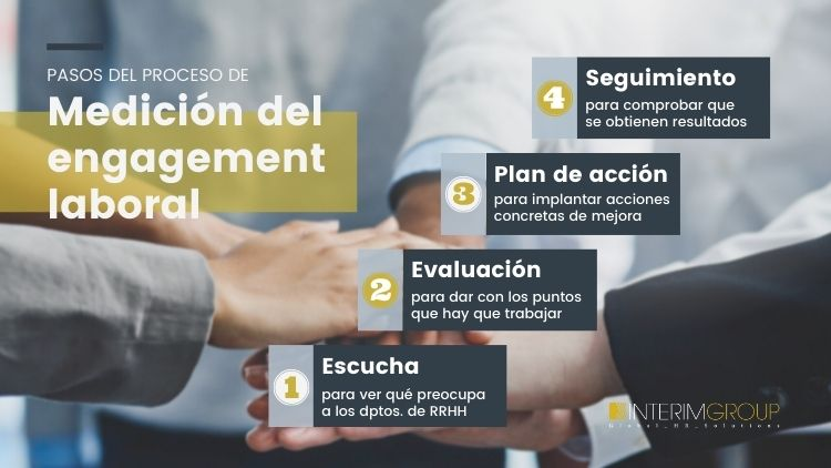 medir-compromiso-pasos_INTERIM_GROUP