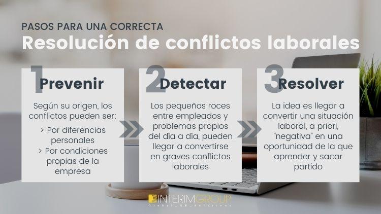 resolver-conflictos-laborales-pasos_INTERIM_GROUP